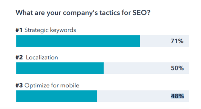 48% of marketers say optimizing for mobile is one of their SEO tactics