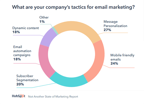 24% of marketers are prioritizing mobile-friendly emails