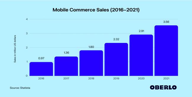 Mobile commerce sales are estimated to reach $3.56 trillion in 2021