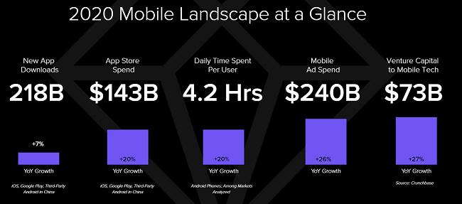 There were 218 billion new smartphone app downloads in 2020