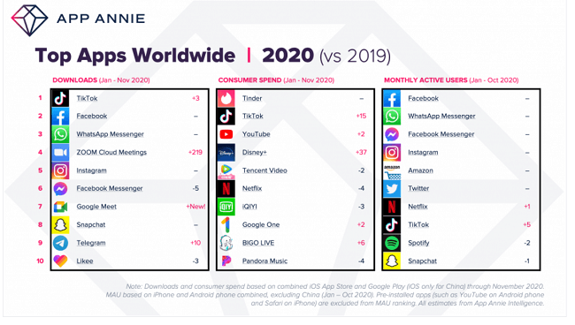 TikTok was the most downloaded smartphone app of 2020