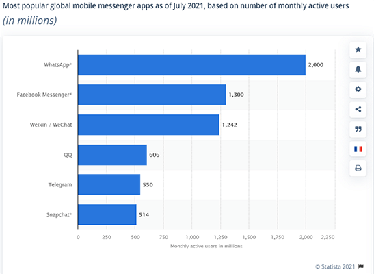 WhatsApp is the most popular smartphone messaging app