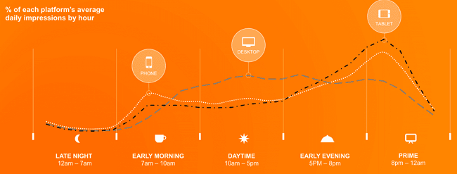 Smartphone use is greatest in the early morning and late evenings