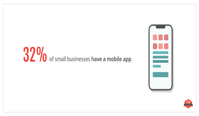32% of small businesses already have a mobile app