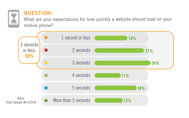 Most mobile users expect a website to load in 3 seconds or less