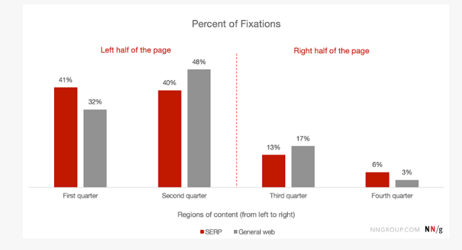 Users spend 80% of their time viewing information on the left of the page