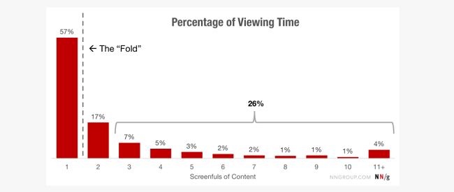 Website visitors spend 57% of their time above the fold…