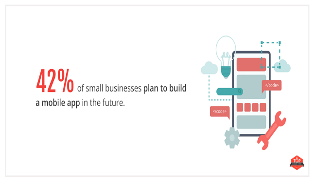 42% of small businesses plan to build mobile apps in the future