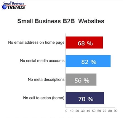 7 out of 10 small business websites don't include a call to action